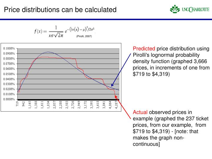 Price distributions can be calculated