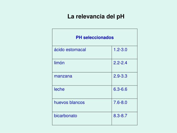 La relevancia del pH
