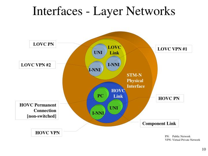 Interfaces - Layer Networks