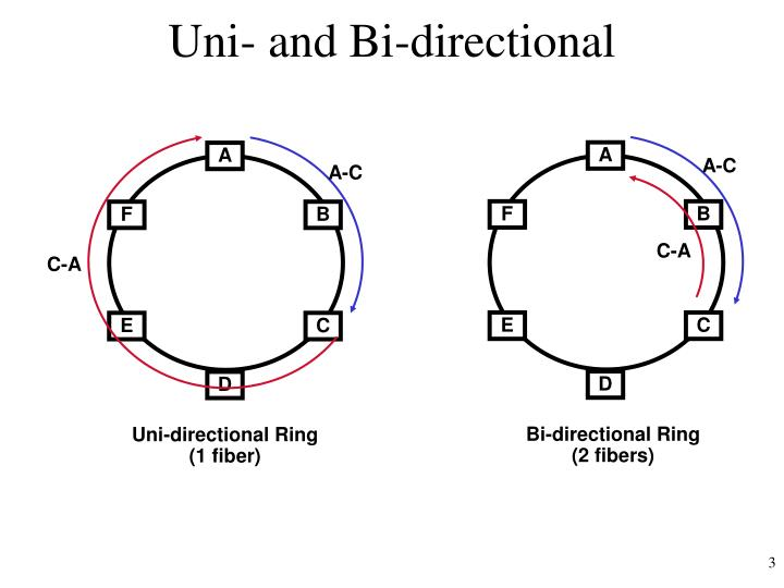 Uni- and Bi-directional