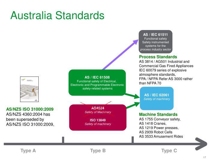 Australia Standards