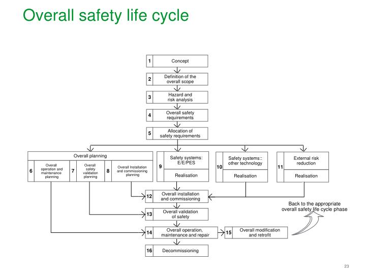 Overall safety life cycle