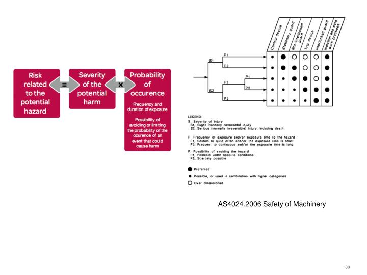 AS4024.2006 Safety of Machinery