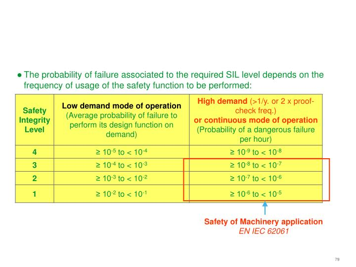 Safety of Machinery application
