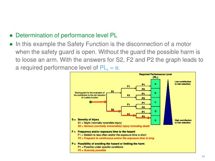 Determination of performance level PL