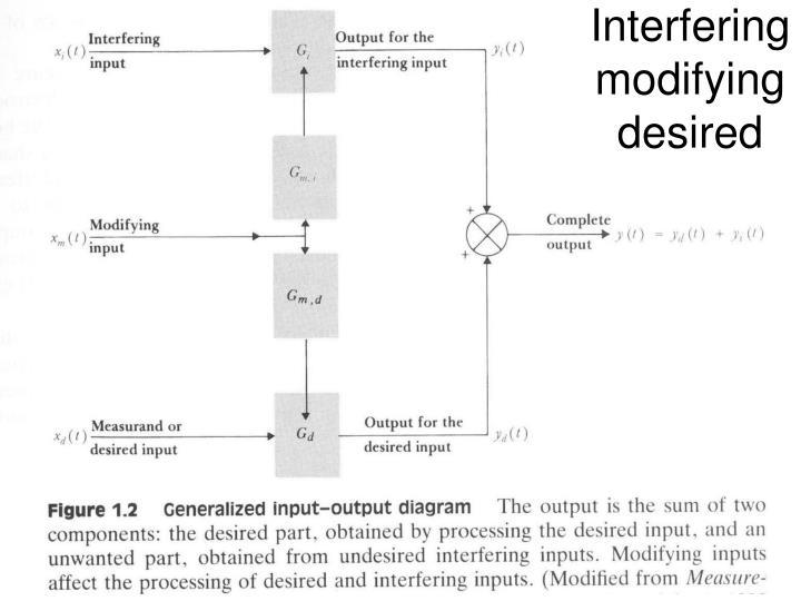 Interfering modifying desired