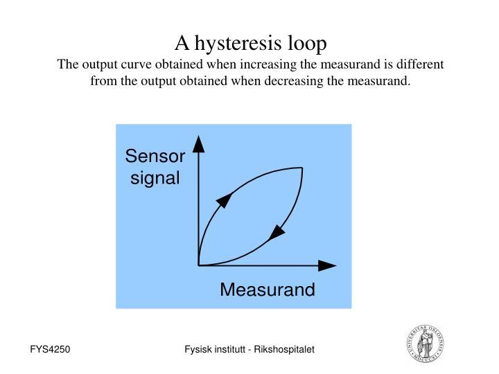 A hysteresis loop