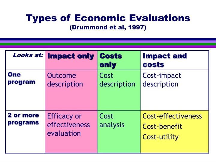 Types of Economic Evaluations