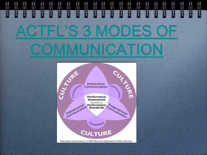 ACTFL'S 3 MODES OF COMMUNICATION