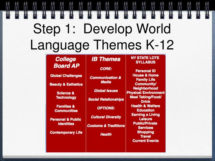 Step 1:  Develop World Language Themes K-12