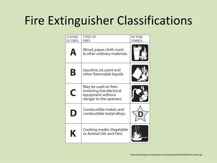 Fire Extinguisher Classifications