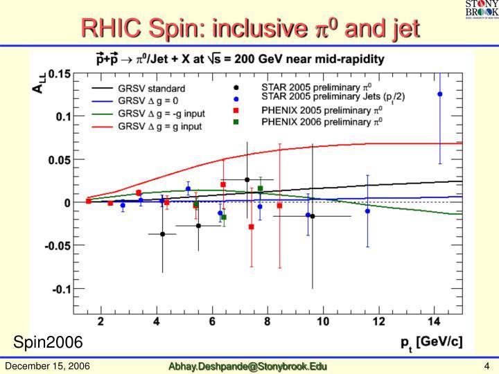 RHIC Spin: inclusive