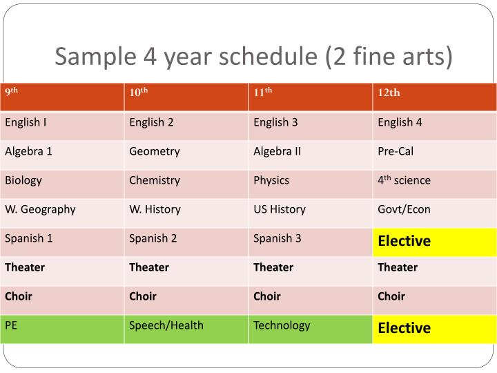 Sample 4 year schedule (2 fine arts)