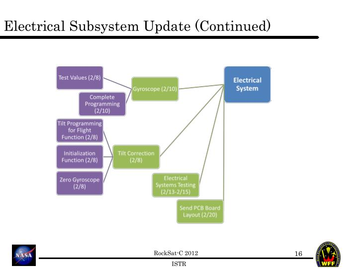 Electrical Subsystem Update (Continued)
