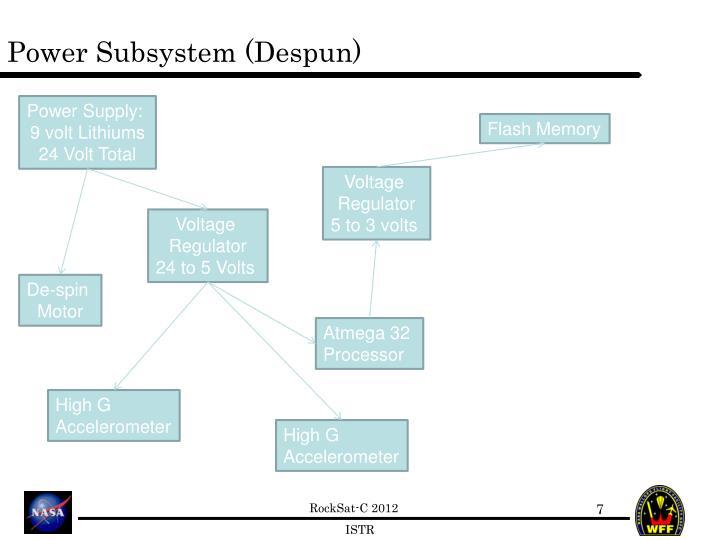 Power Subsystem (Despun)