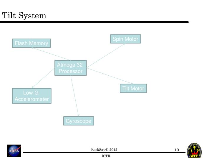 Tilt System