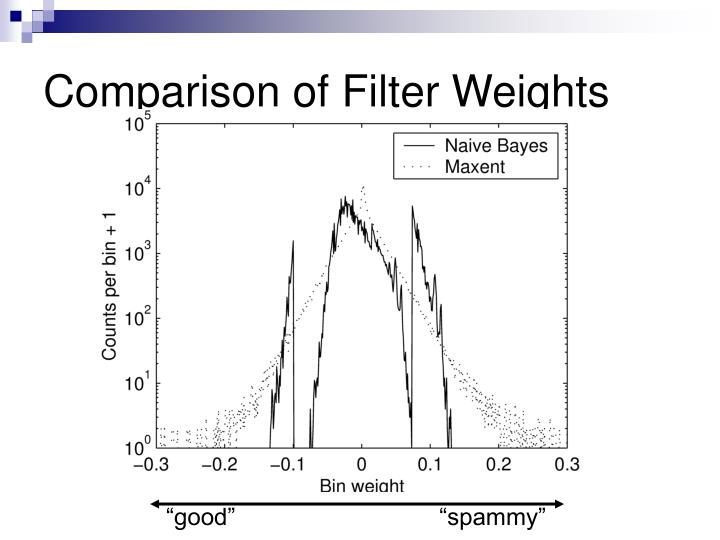 Comparison of Filter Weights