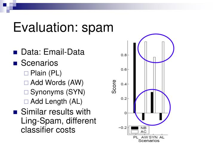 Evaluation: spam