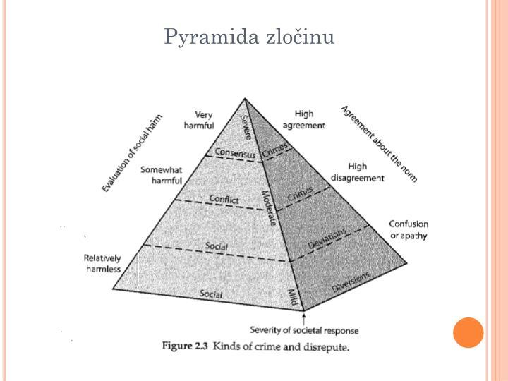 Pyramida zločinu