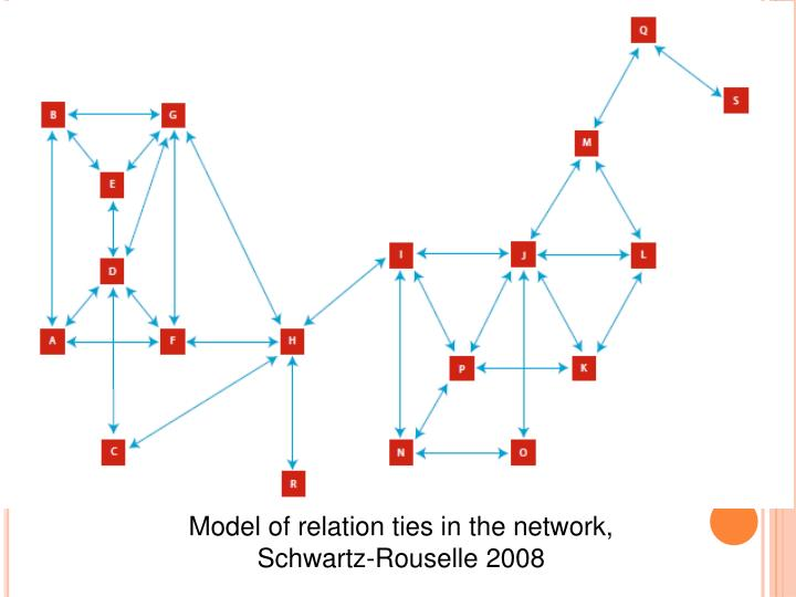 Model of relation ties in the network, Schwartz-Rouselle 2008