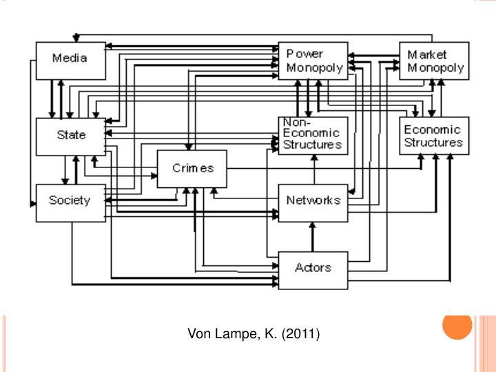 Von Lampe, K. (2011)