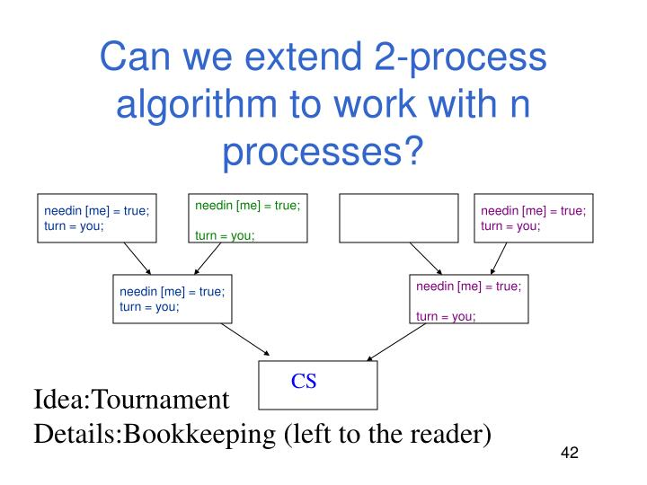 Can we extend 2-process algorithm to work with n processes?