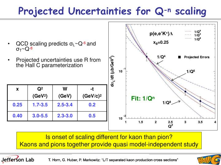 Projected Uncertainties for Q