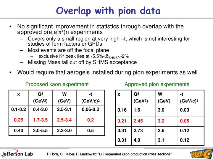 Overlap with pion data