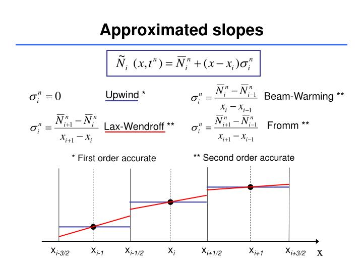 Approximated slopes
