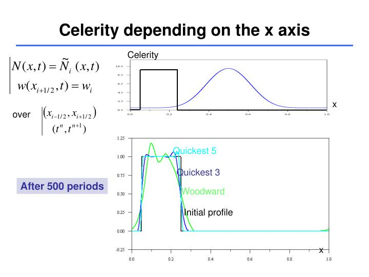 Celerity depending on the x axis