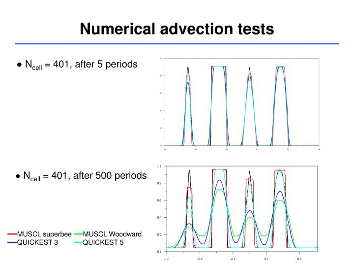 Numerical advection tests