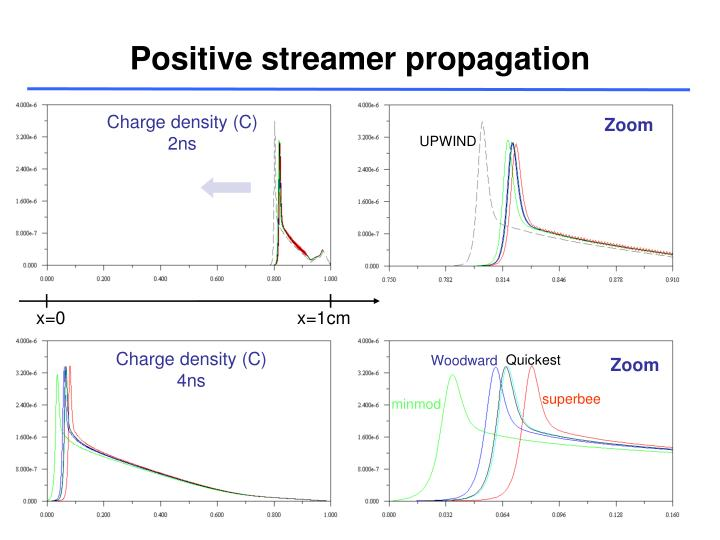 Positive streamer propagation