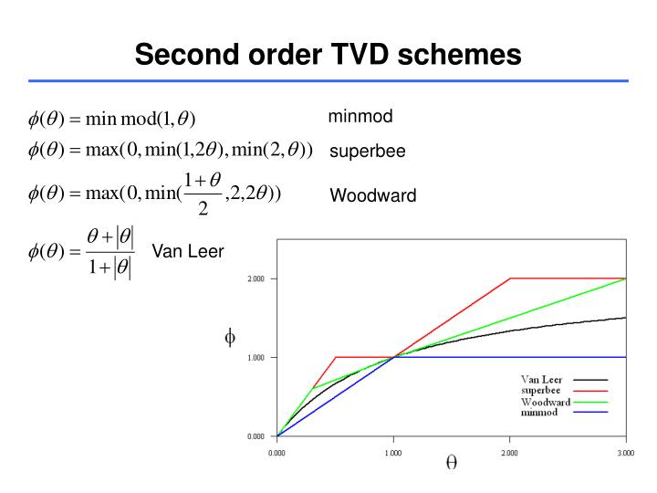 Second order TVD schemes