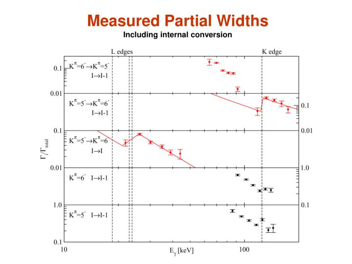 Measured Partial Widths