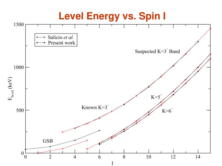Level Energy vs. Spin I