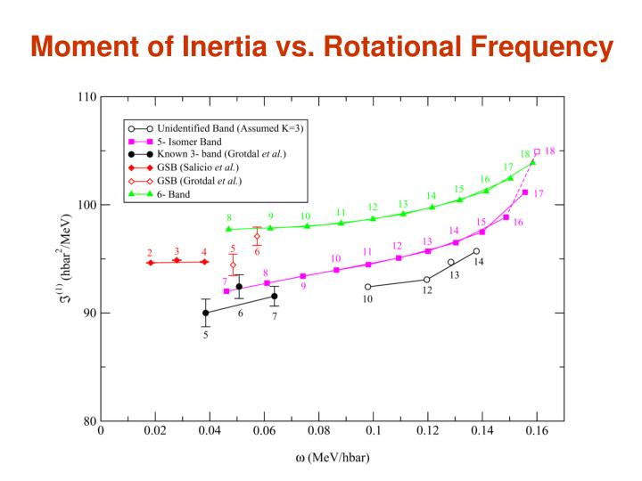 Moment of Inertia vs. Rotational Frequency