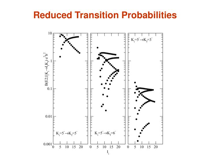 Reduced Transition Probabilities