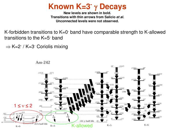 Known K=3