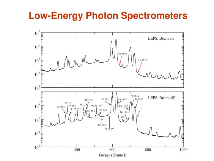 Low-Energy Photon Spectrometers