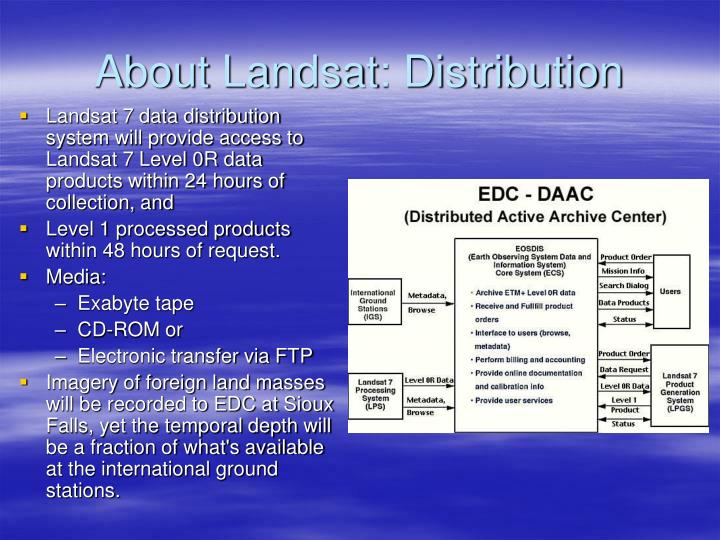 About Landsat: Distribution
