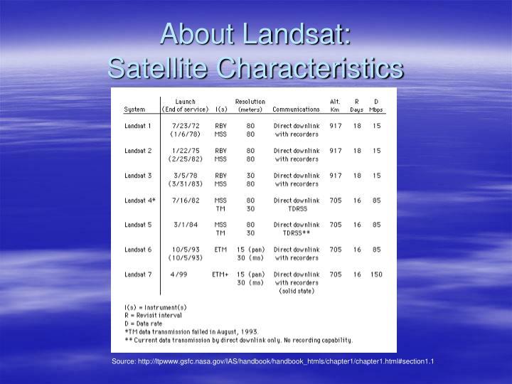 About Landsat: