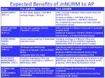 expected benefits of jn nurm to ap