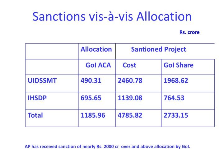 Sanctions vis-à-vis Allocation