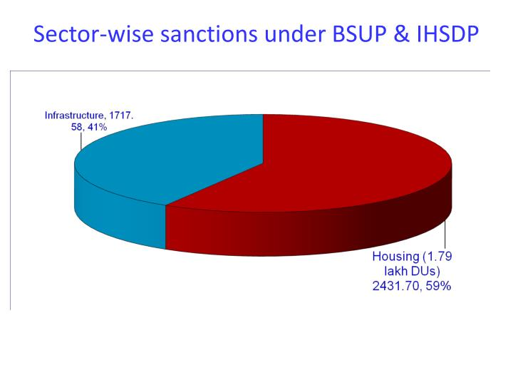 Sector-wise sanctions under BSUP & IHSDP
