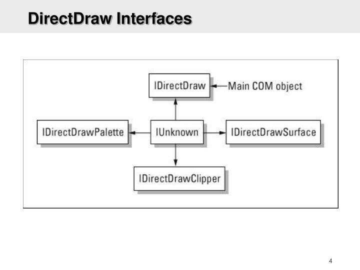 DirectDraw Interfaces