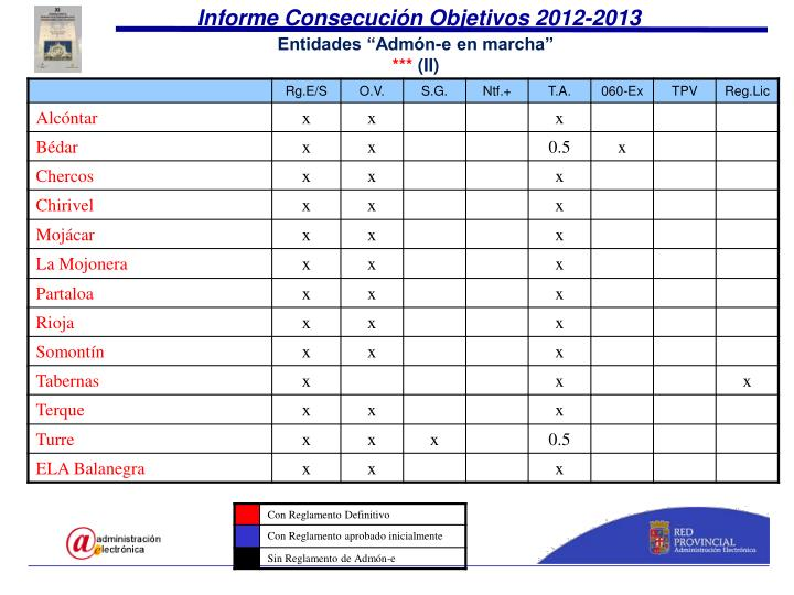 Informe Consecución Objetivos 2012-2013