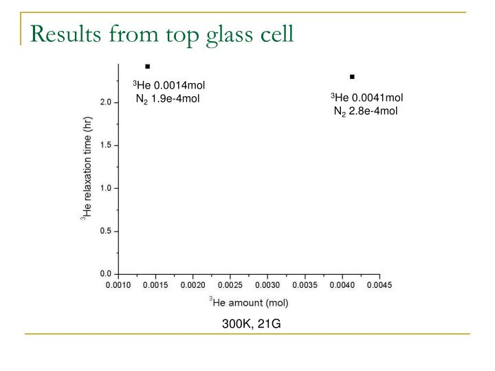 Results from top glass cell