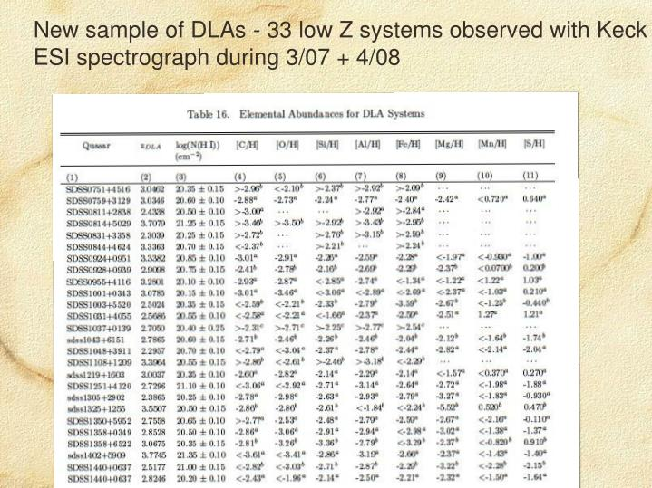 New sample of DLAs - 33 low Z systems observed with Keck