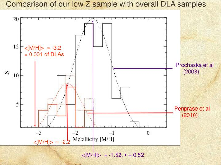 Comparison of our low Z sample with overall DLA samples