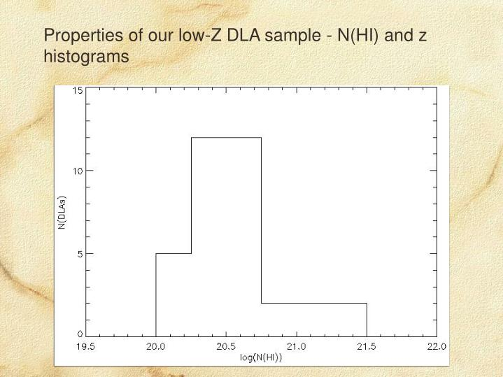 Properties of our low-Z DLA sample - N(HI) and z histograms
